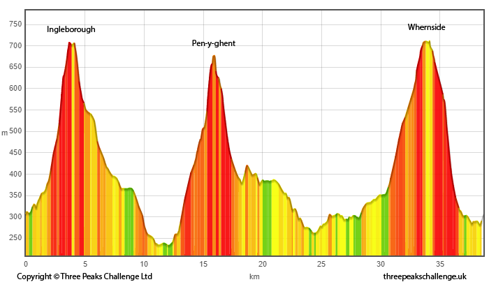 Yorkshire Three Peaks Challenge route profile